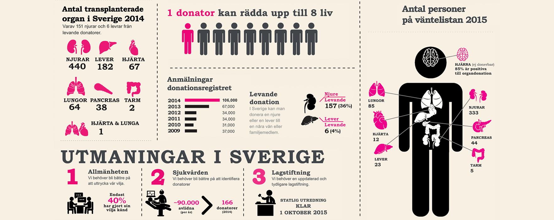 Emma Dalman om livet med ett nytt hjärta och organdonation i Sverige